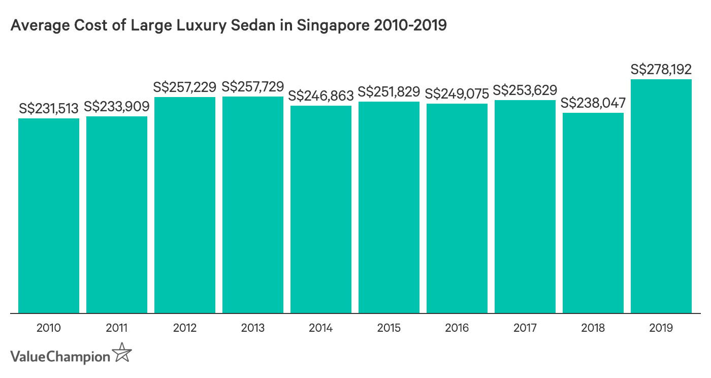 This graph shows the change in the average cost of luxury large executive cars/sedans in Singapore from 2010 to 2019. They were calculated using the average of three high-performing models in this category: the Mercedes-Benz E-Class, the BMW 5 series and the Audi A6.