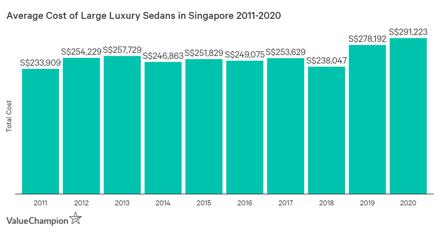 This graph shows the change in the average cost of luxury large executive cars/sedans in Singapore from 2010 to 2020. They were calculated using the average of three high-performing models in this category: the Mercedes-Benz E-Class (E200), the BMW 5 series (530i for 2020) and the Audi A6.
