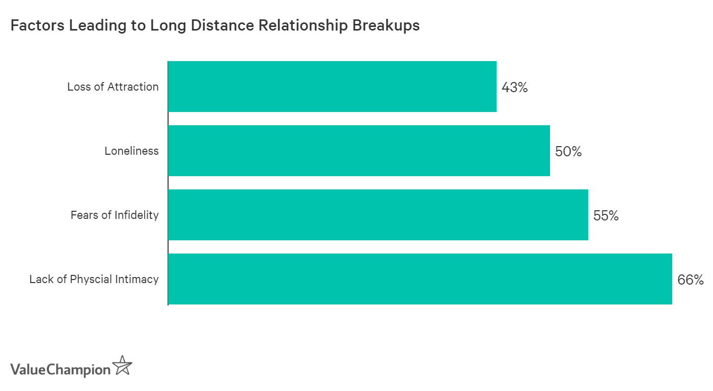 Lack of physical intimacy is the cause of 66% of long distance relationship breakups