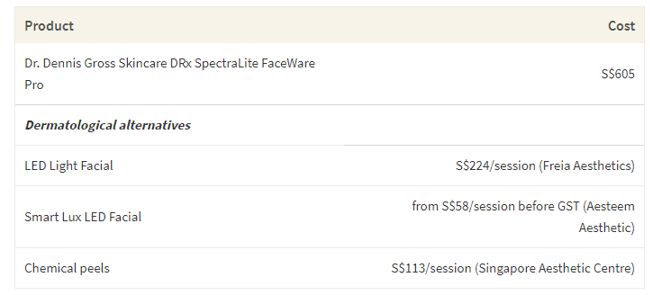 This table shows the cost of Dr. Dennis Gross's Faceware Pro device and the cost of comparable treatments in Singapore