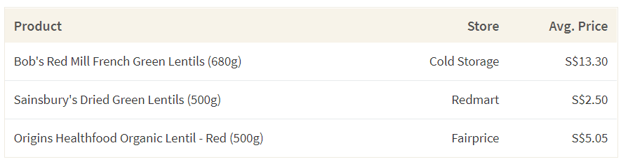 This table shows the average cost of lentils in different grocery stores in Singapore