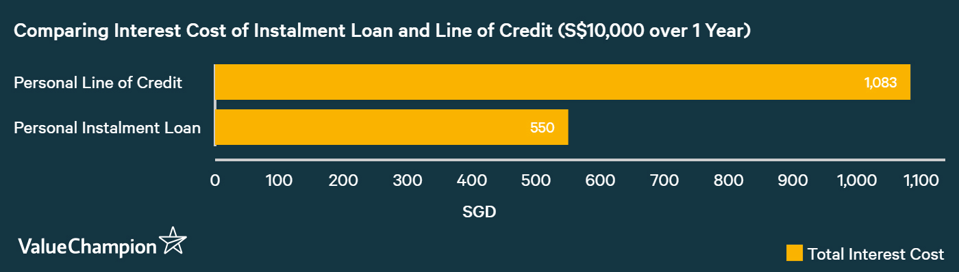 comparing cost of personal line of credit and personal instalment loan to show when instalment loan is better
