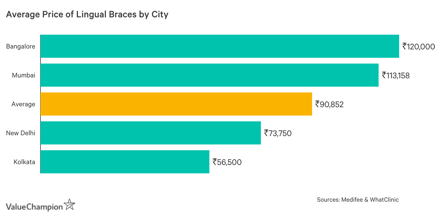 Graph showing Average Cost of Lingual Braces in India