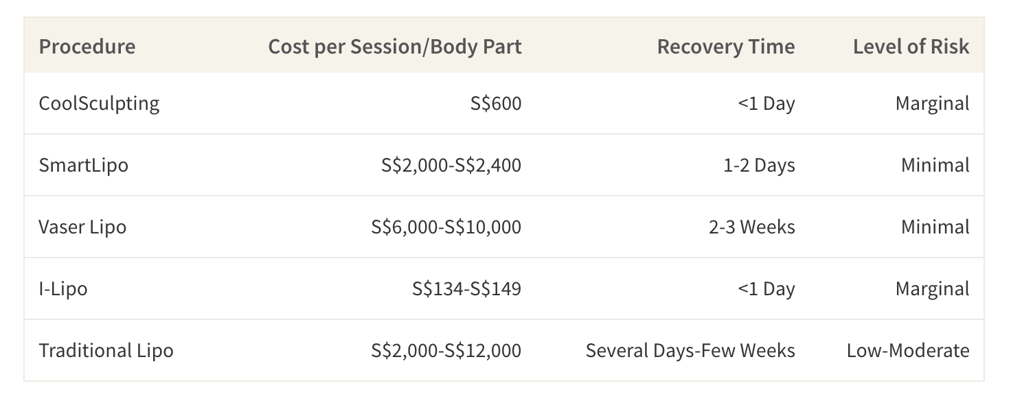 This table shows the average cost of liposuction and alternative fat-reducing procedures in Singapore per session or per body part