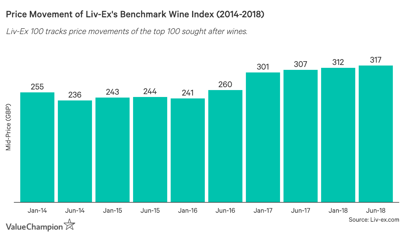 This graph shows the mid-price movement of the Liv-ex Fine Wine 100 Index, which is their benchmark Index in calculating the price movements of the top 100 wines
