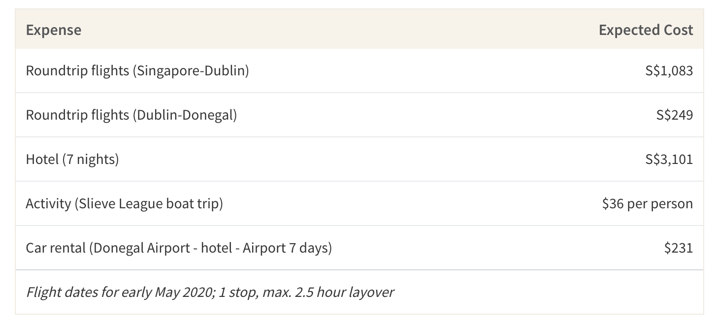 This table shows the average expected cost of a week-long trip to Lough Eske Castle in Ireland