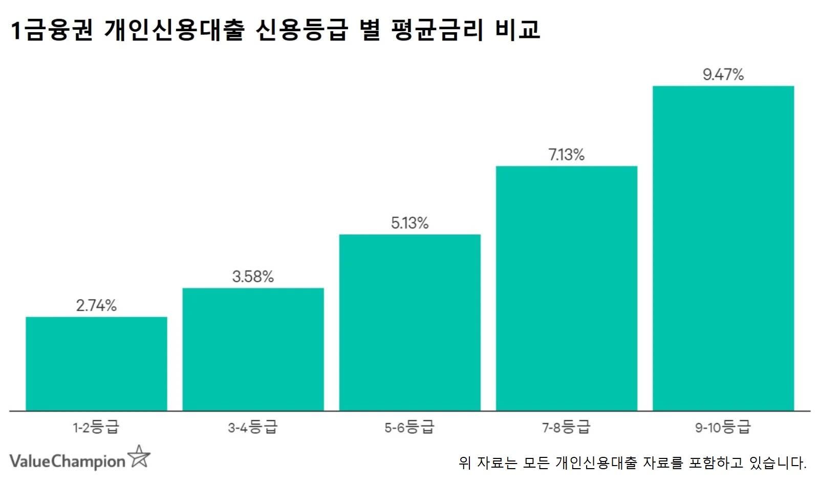1금융권 개인신용대출 신용등급 별 평균금리 비교