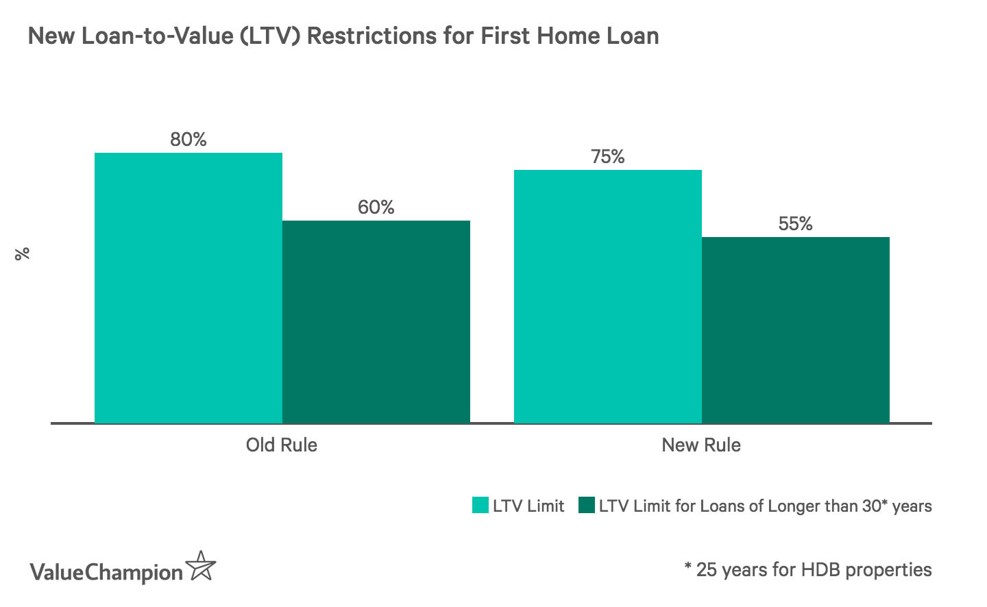 New Loan-to-Value (LTV) Restrictions for First Home Loan