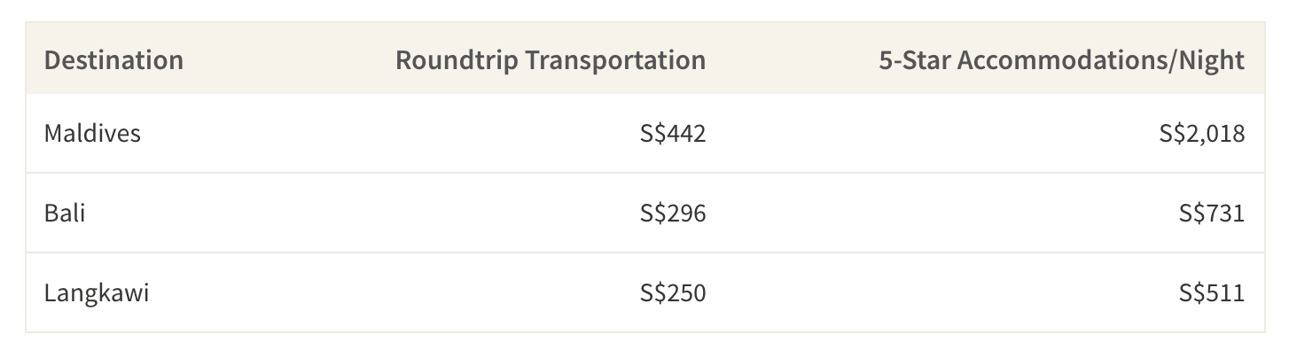 This table shows the average cost of transportation and accommodations at luxury resort destinations