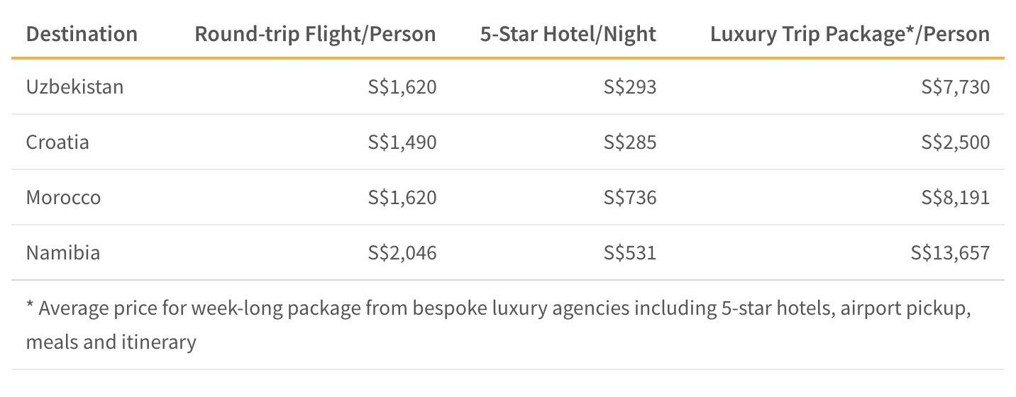 This table shows the average price of flights, hotels and bespoke trips to up and coming destinations.