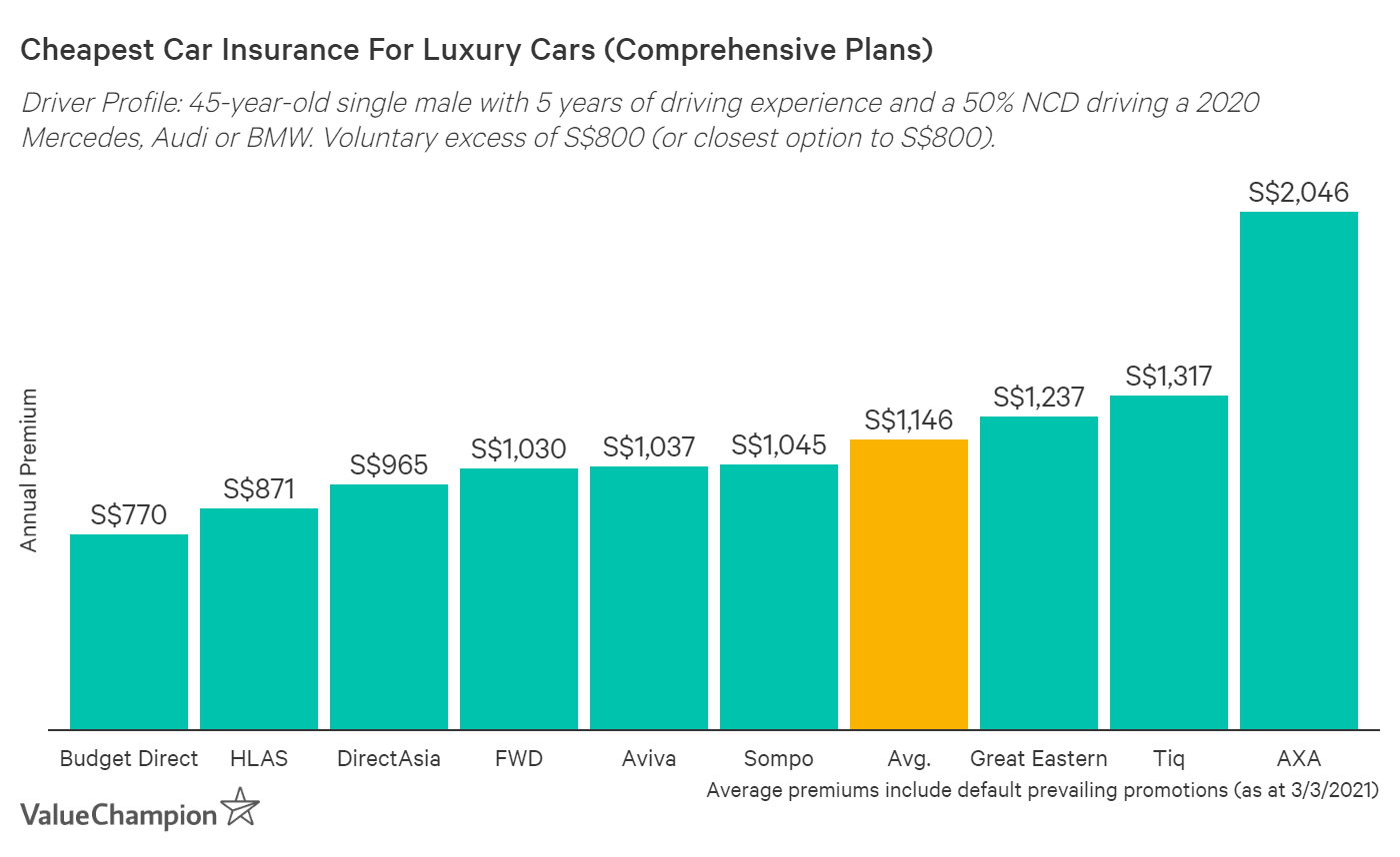 This graph shows the cheapest car insurance premiums for luxury cars on the Singapore market