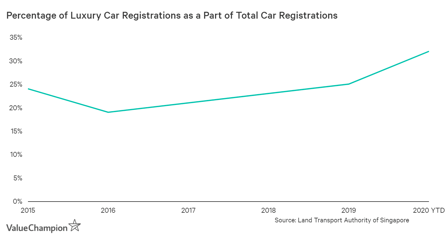 This graph shows the percentage of luxury cars registered as a total of all cars registered between 2015 and 2020. In 2020, there was an increase of luxury cars registered compared to the whole