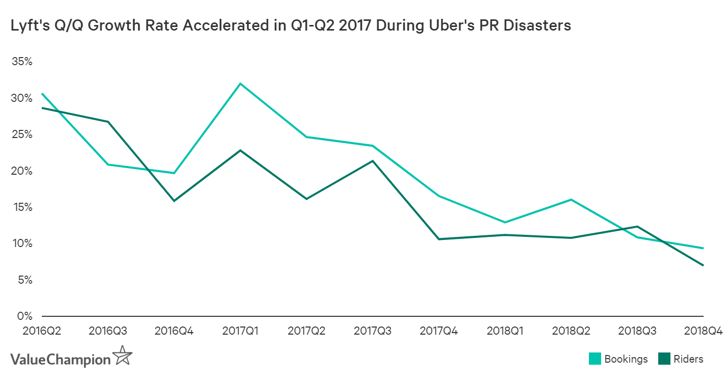 Lyft's growth accelerated in Q1-Q2 of 2017 when Uber was going through a PR disaster