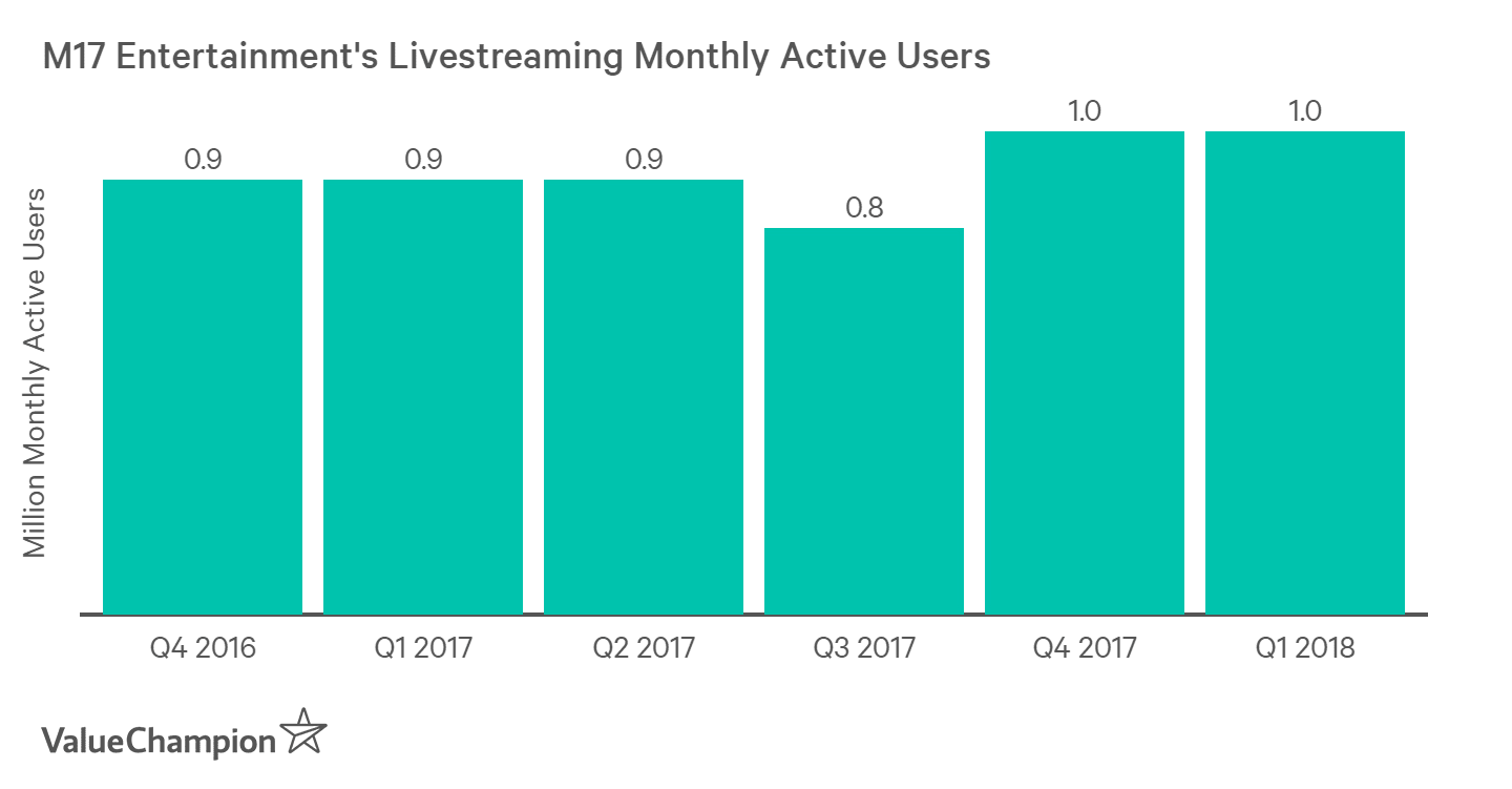 M17's live streaming user growth has slowed down significantly