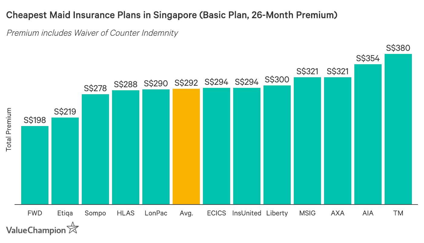 Cheapest Maid Insurance Graph