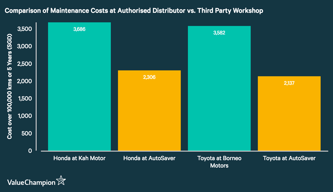 This graph displays the difference in average cost of servicing a Honda and Toyota at their respective authorised workshops and at a prominent third party workshop.
