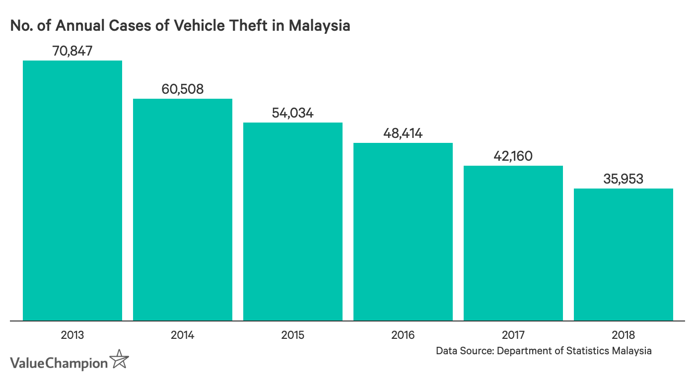 This graph shows the annual vehicle theft rate in Malaysia