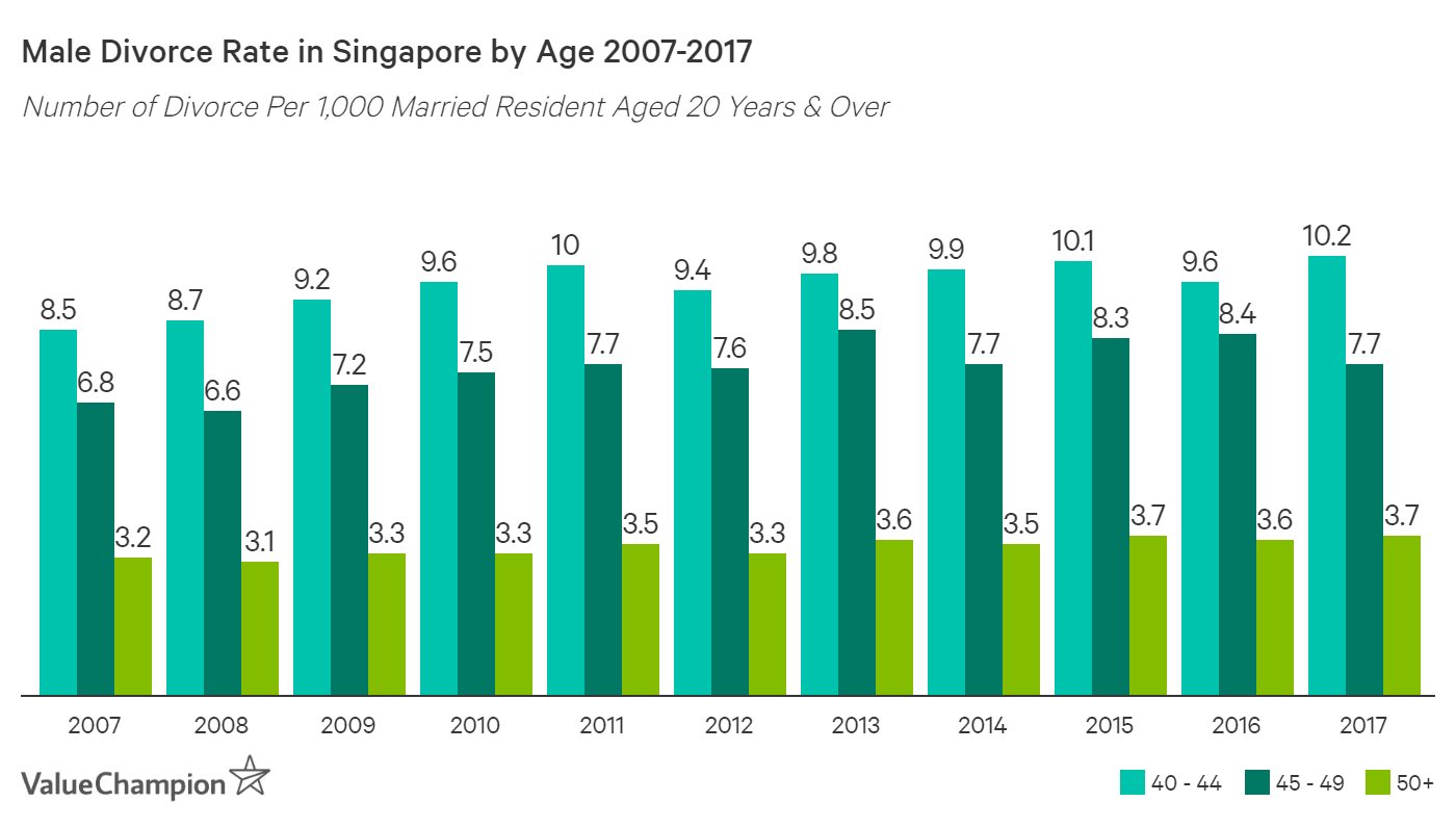 Divorce rate of Singaporean males over the age of 40 has declined by 13-20% since 2007