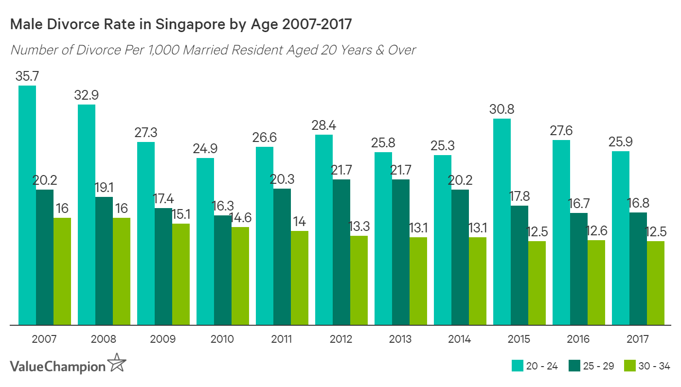 Divorce rate of Singaporean males under the age of 35 has declined by 20-30% since 2007