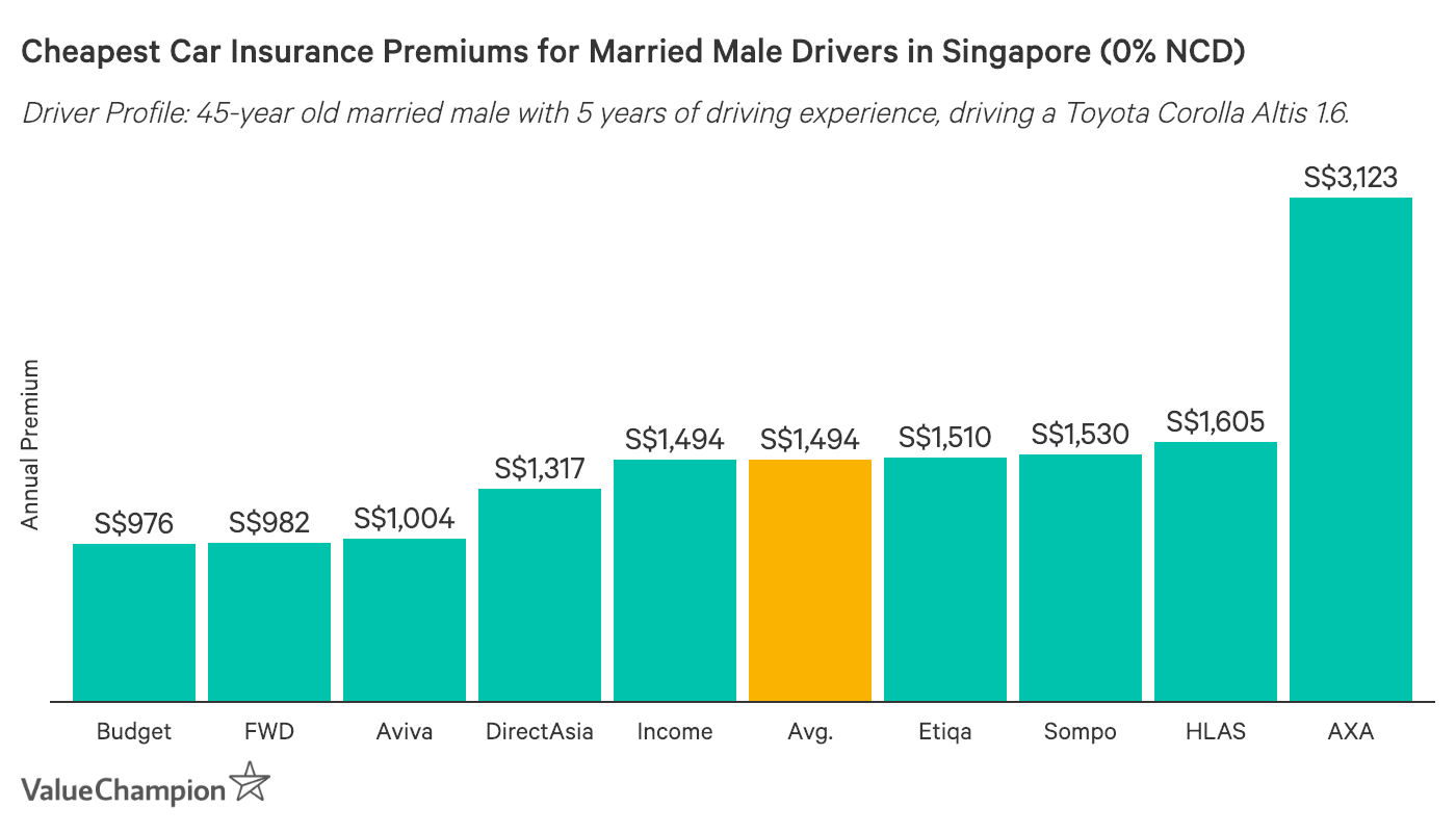 This graph shows the cheapest car insurance premiums in Singapore for a married 45-year old male