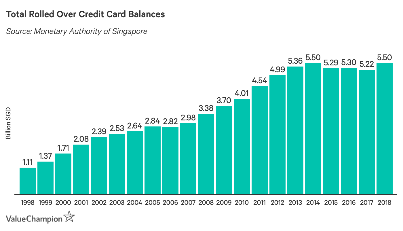 Total Rolled Over Credit Card Balances
