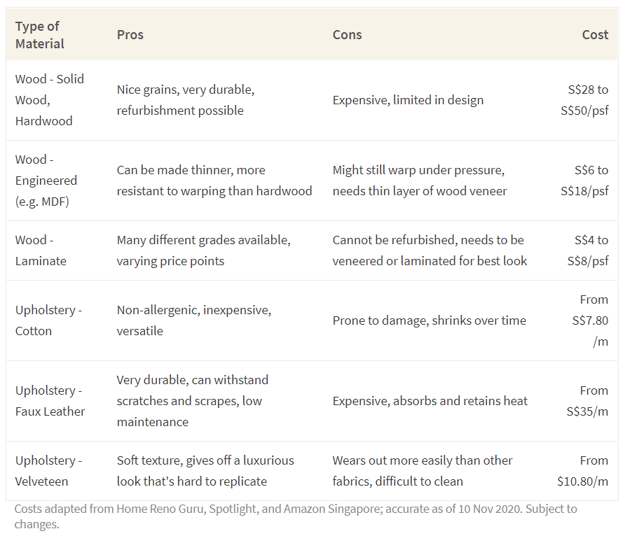 This table shows the cost of different materials used to create furniture.