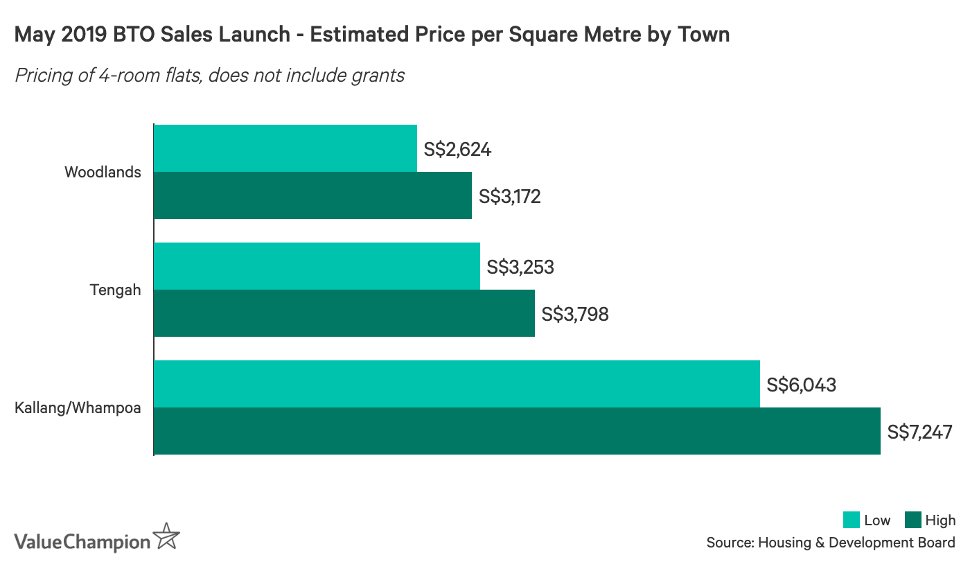 May 2019 BTO Sales Launch - Estimated Price per Square Metre by Town
