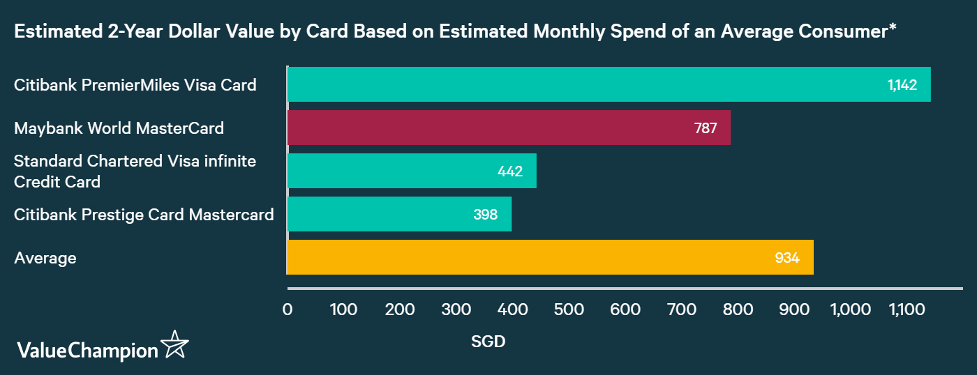 A graph displaying how Maybank World MasterCard Card compares to other cards in Singapore in terms of their rewards