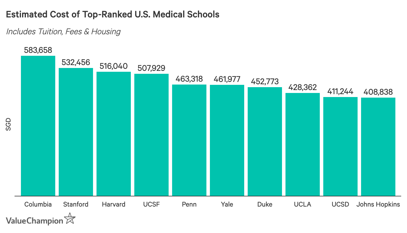 Estimated Cost of Top-Ranked U.S. Medical Schools