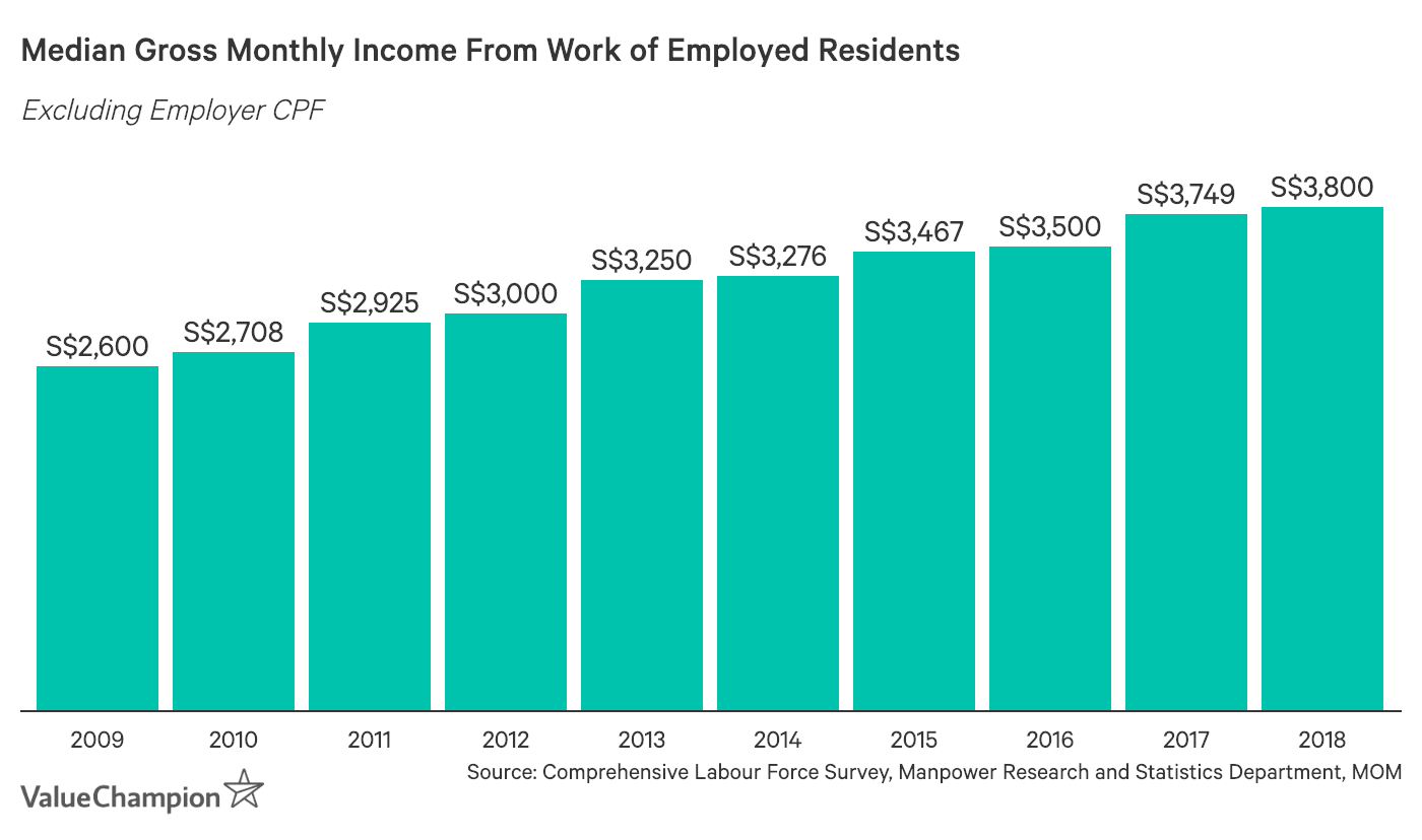 Median Gross Monthly Income From Work of Employed Residents