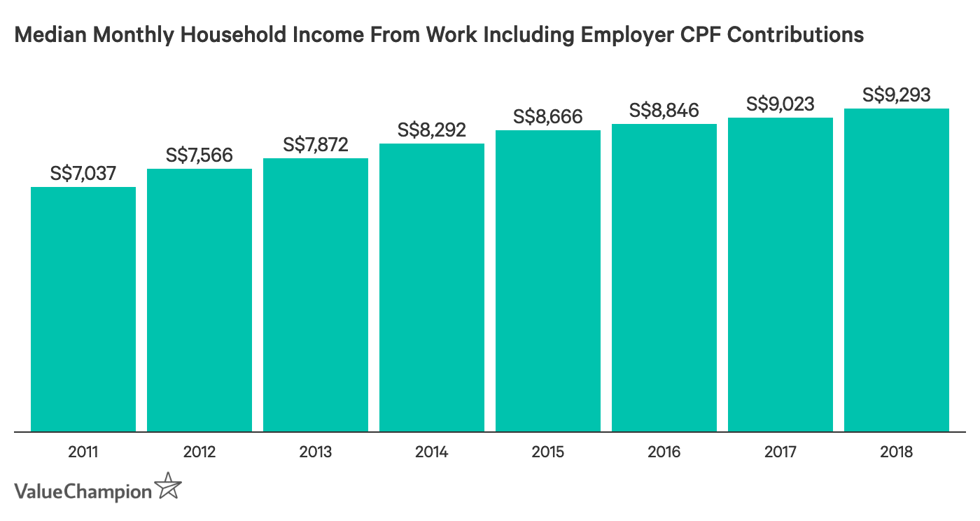 Median Monthly Household Income From Work Including Employer CPF Contributions