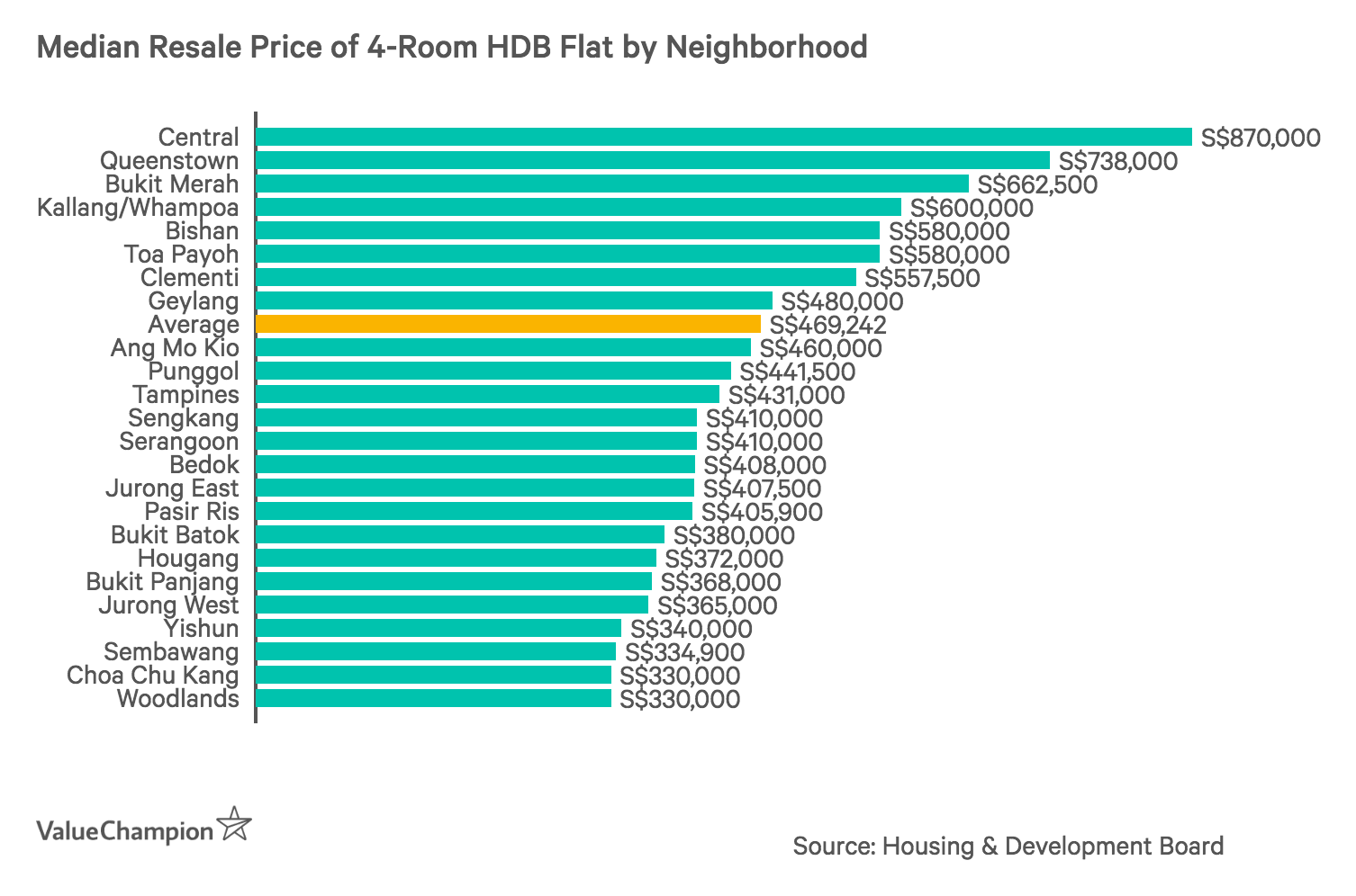 Median Resale Price of 4-Room HDB Flat by Neighborhood