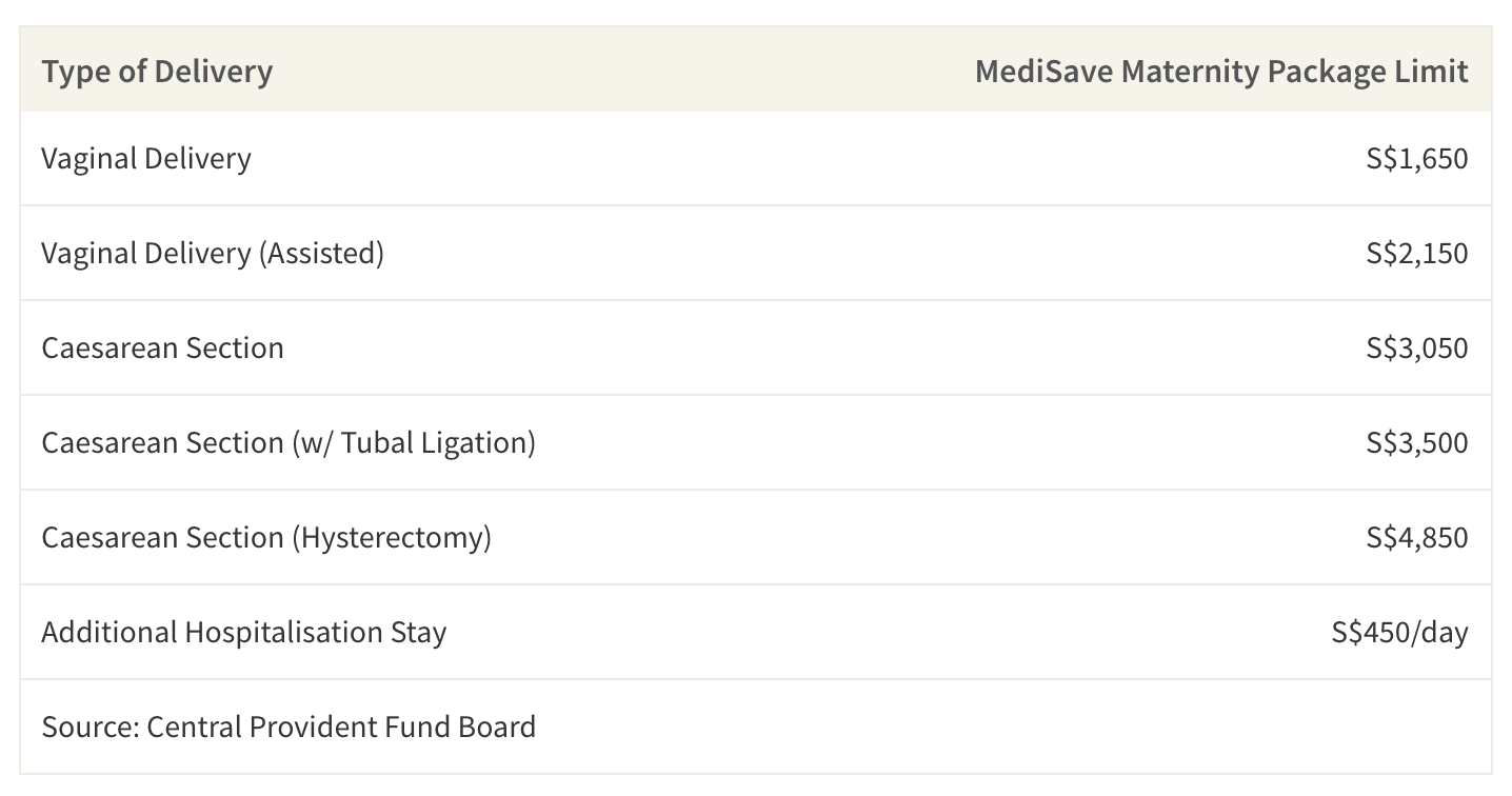 This table shows the MediSave Maternity Package limit based on delivery type