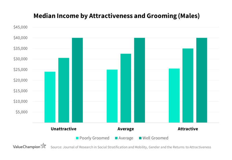Graph showing the Median Income by Grooming in India