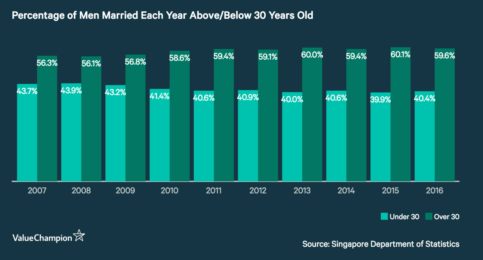 Percentage of Men Married Each Year Above/Below 30 Years Old