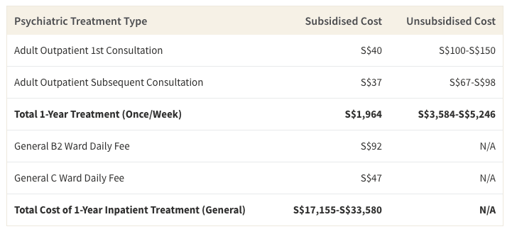This table shows the average cost of 1-year's worth of outpatient and inpatient psychiatric treatment in Singapore (not taking into account insurance or Medisave coverage