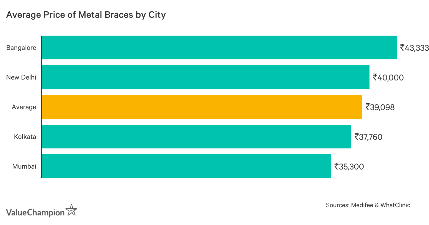 Graph showing Average Cost of Metal Braces in India