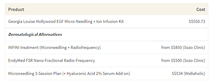 This table shows the average cost of Georgia Louise Hollywood EGF Microneedling kit compared to the cost of microneedling sessions in Singapore.