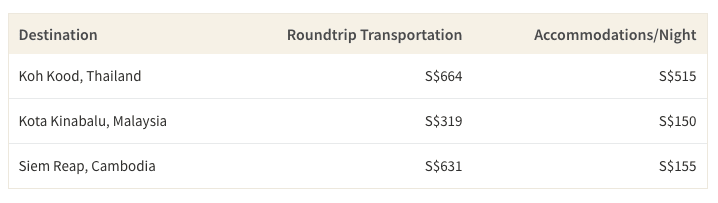 This table shows the average cost of accommodations and roundtrip transportation to popular weekend getaways in Southeast Asia