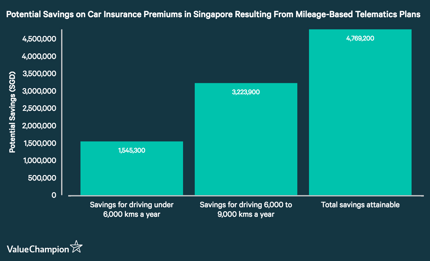 This graph shows the potential estimated amount of money Singapore could save on car insurance premiums if all drivers who qualified for low mileage-based discounts in telematics-using car insurance plans took advantage of those discounts.