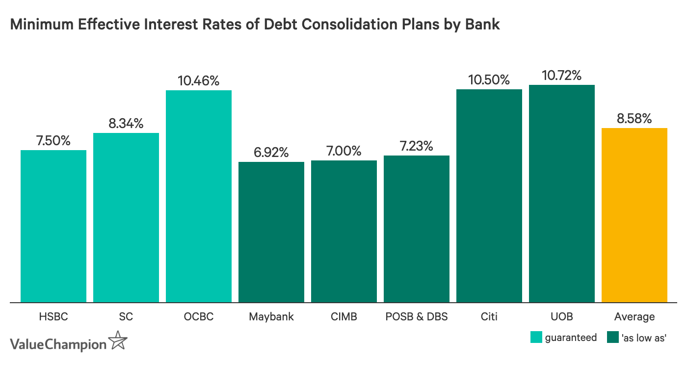 Minimum Effective Interest Rates of Debt Consolidation Plans by Bank