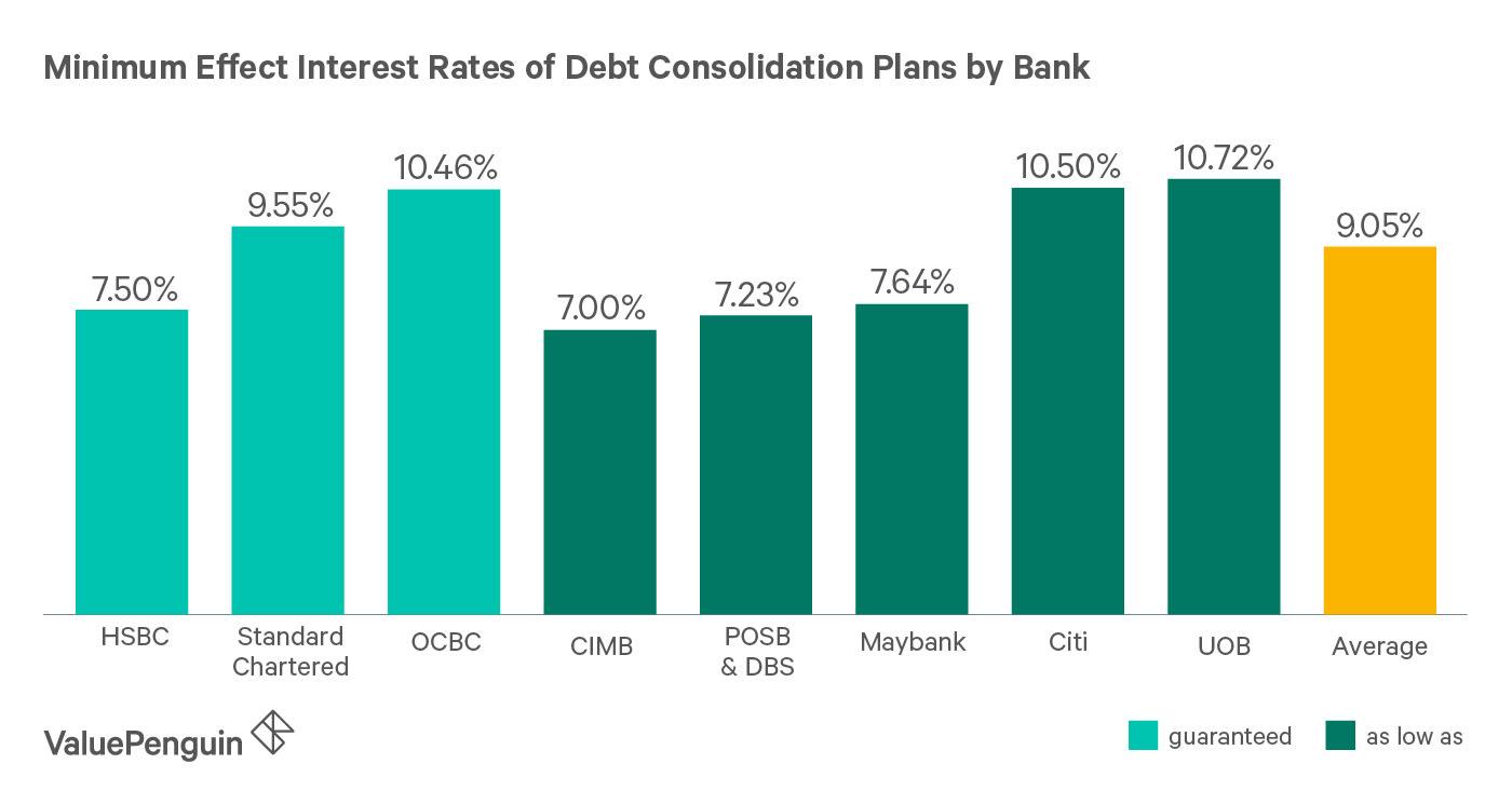 Best Debt Consolidation Plans 2018 | ValueChampion Singapore