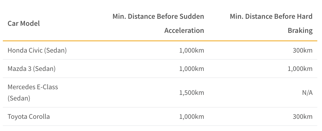 This table shows minimum distances needed to drive before full throttle/acceleration or sudden braking should be attempted as per car model manual