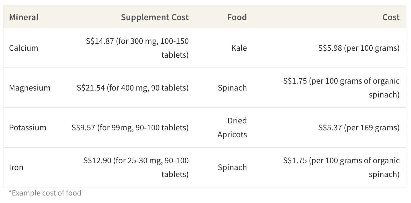 Average Cost Comparison of Mineral Supplements vs Mineral-Rich Foods in Singapore