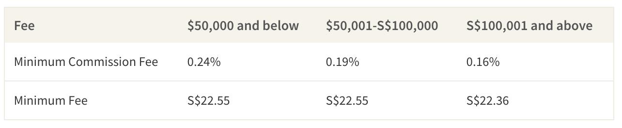 Average Fees Per Investment Bracket
