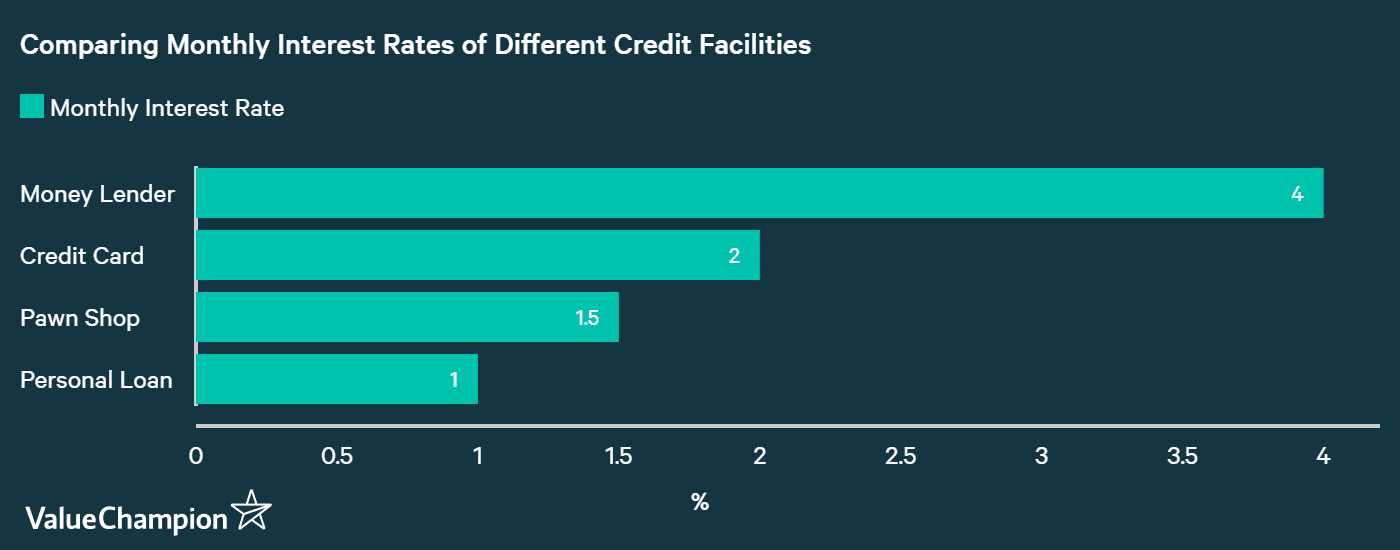 Comparing Monthly Interest Rates of Different Credit Facilities in Singapore