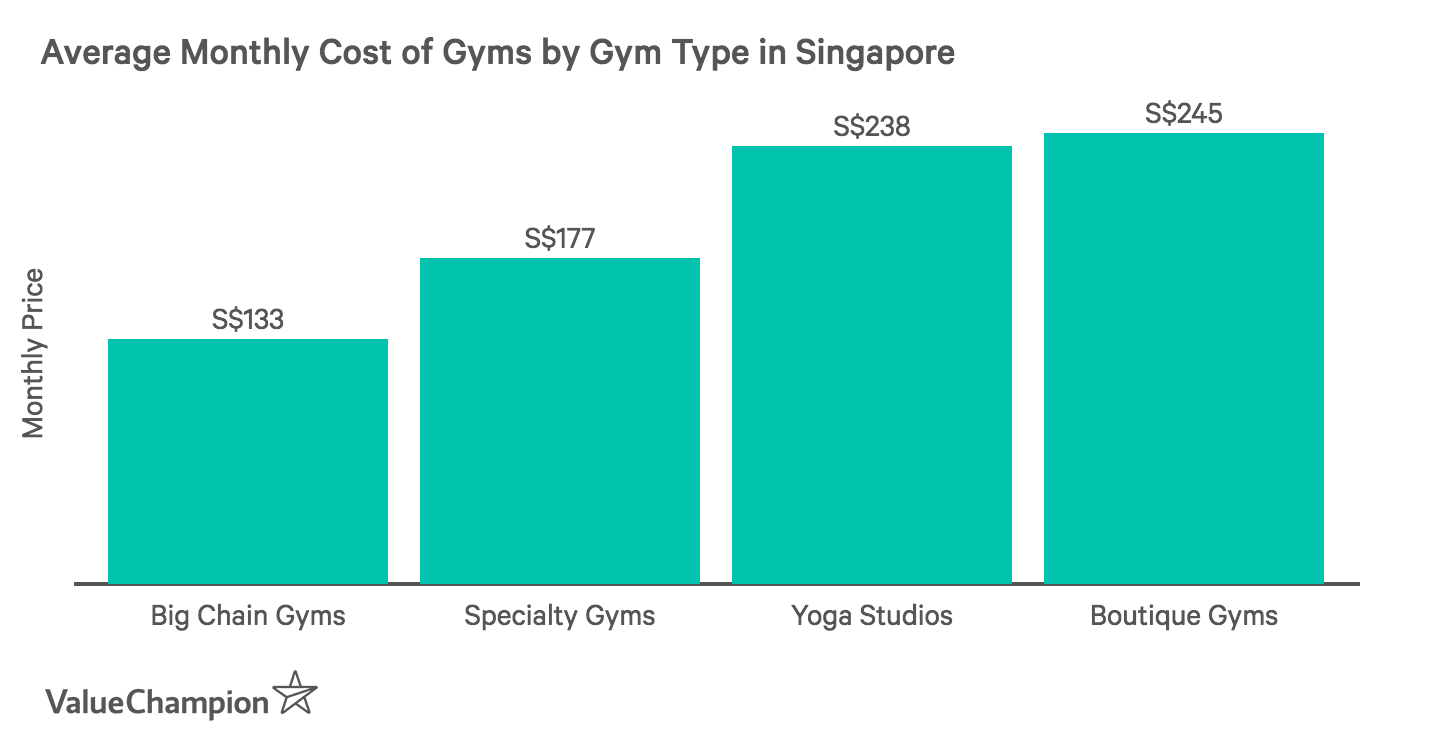 This graph shows the average cost of gyms in Singapore by type of gym