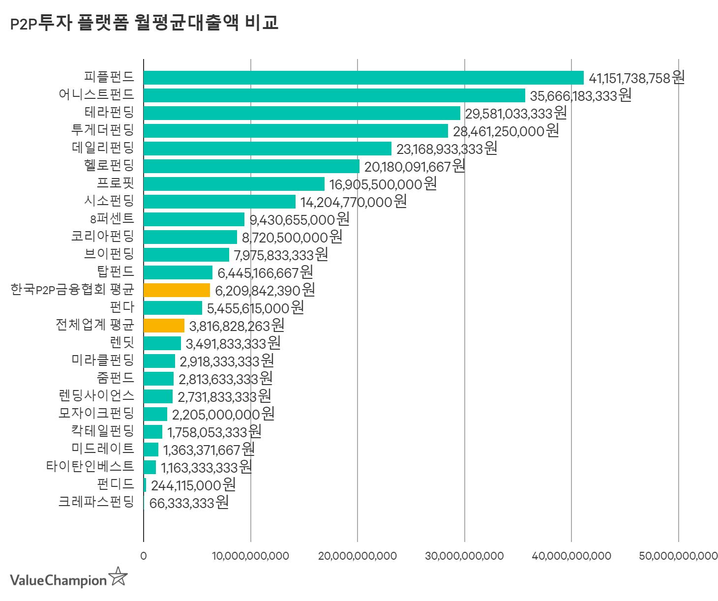P2P투자 플랫폼 월평균대출액 비교