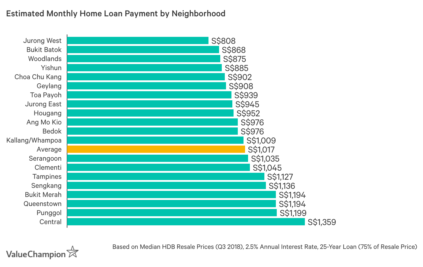 Estimated Monthly Home Loan Payment by Neighborhood