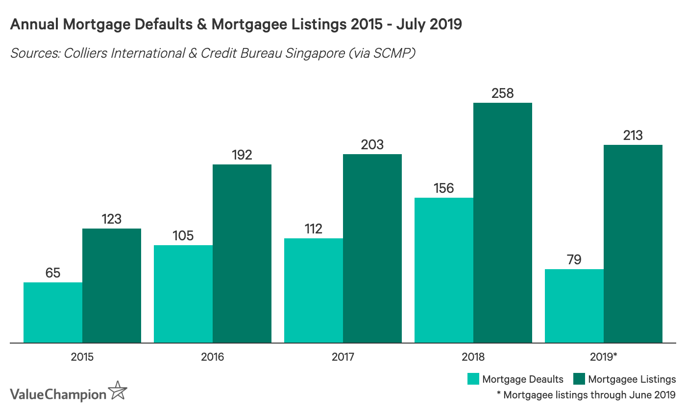 Annual Mortgage Defaults & Mortgagee Listings 2015 - July 2019
